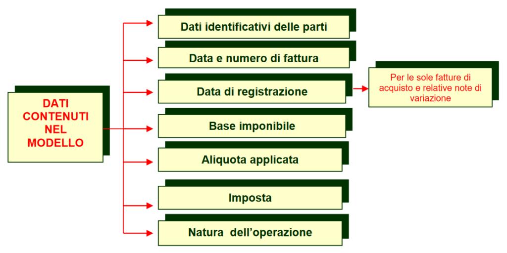 dati fattura